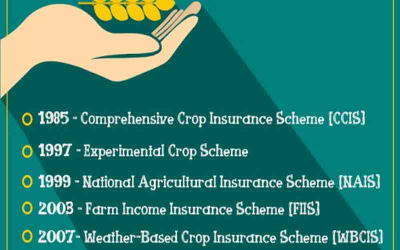 Crop Insurance Scheme in Himachal Pradesh